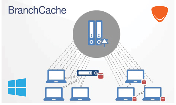 BranchCache (WAN Optimization)